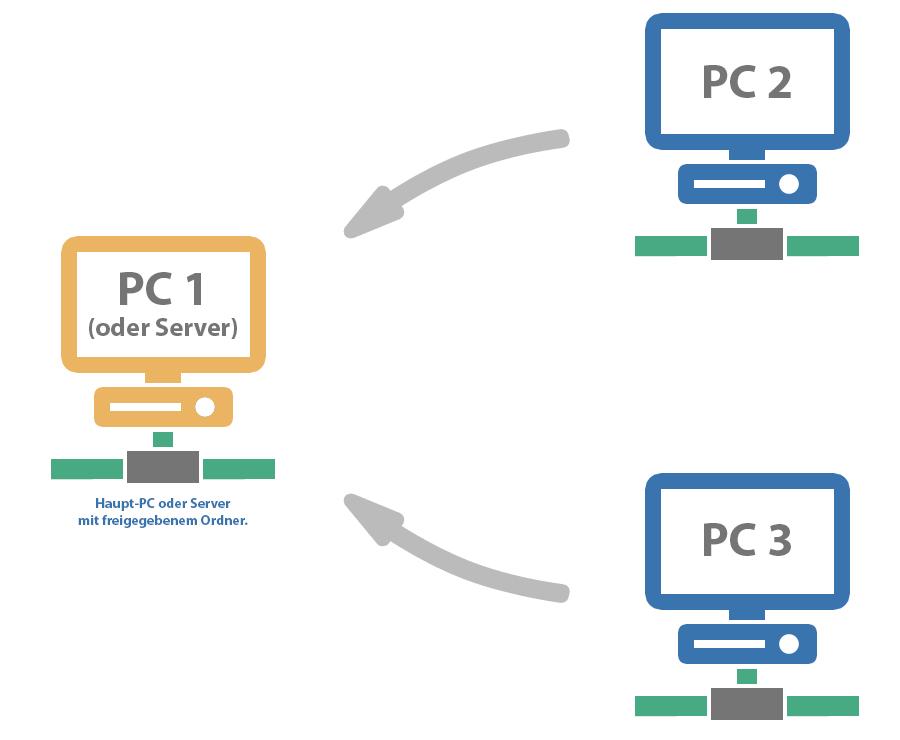 Tolle Bankett Server Fortsetzungsziel Zeitgenössisch - Beispiel ...